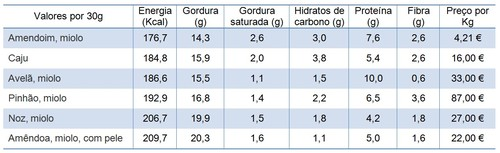 Valores nutricionais frutos secos.jpg