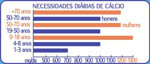 Gráfico Necessidades Diárias Cálcio.png