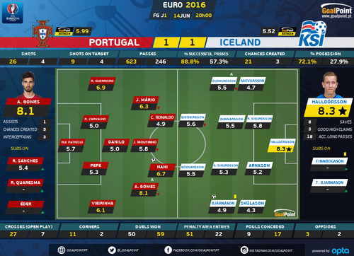 Portugal-Islandia-Ratings-GoalPoint.png