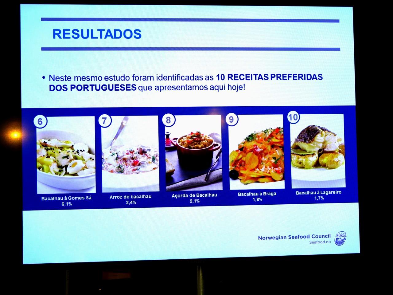 Top 10 das receitas de bacalhau preferidas dos portugueses (2.ª parte)