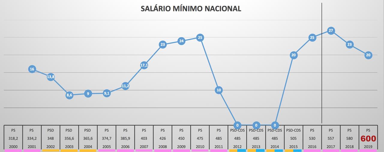 grafico salario minimo nacional.png