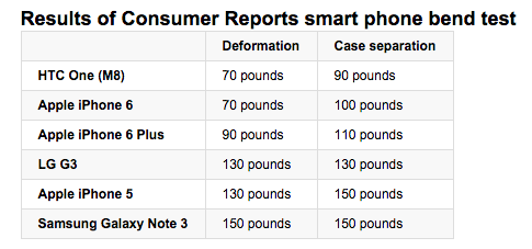 Results of Consumer Reports smart phone bend test