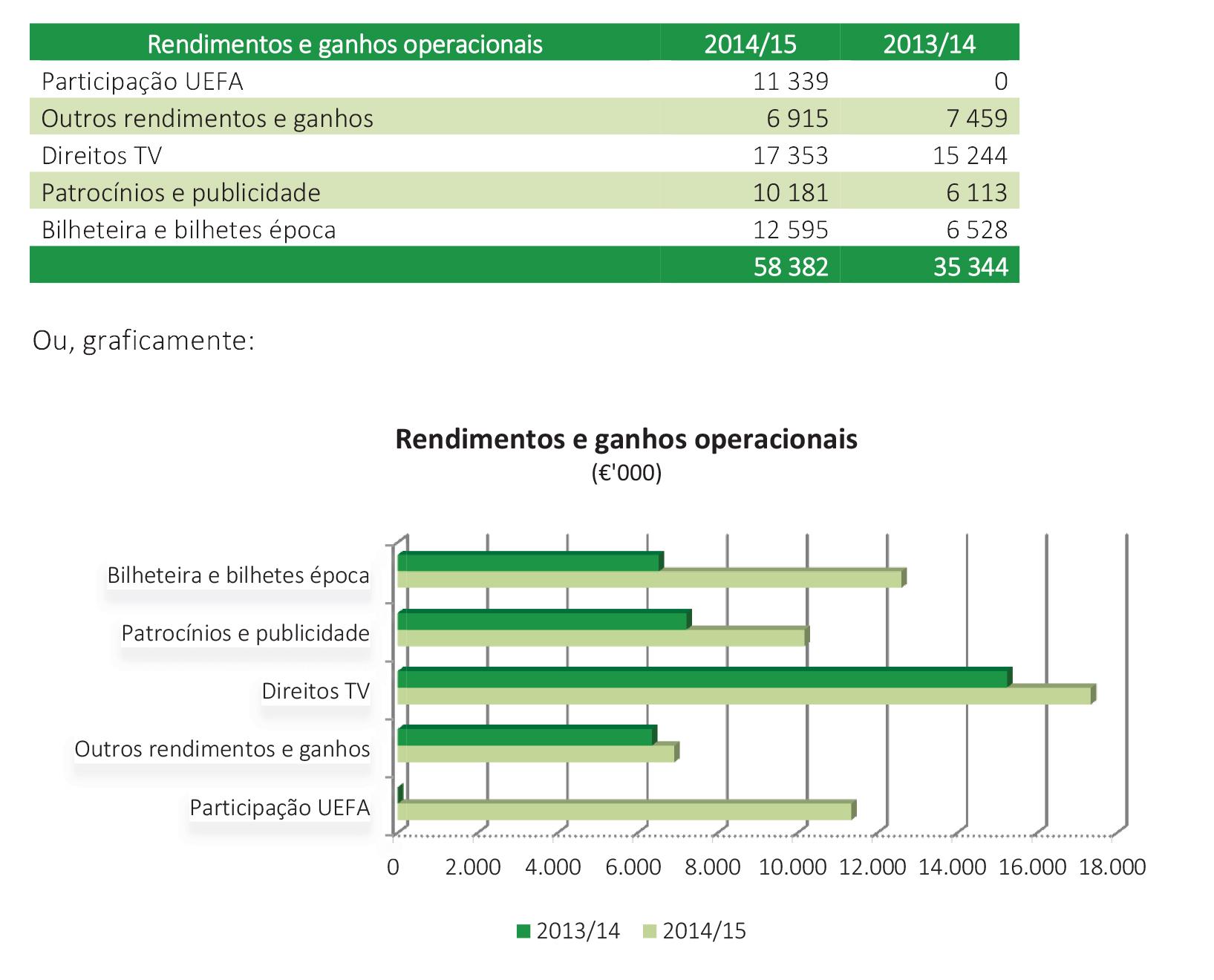 rendimentos e ganhos operacionais.jpg