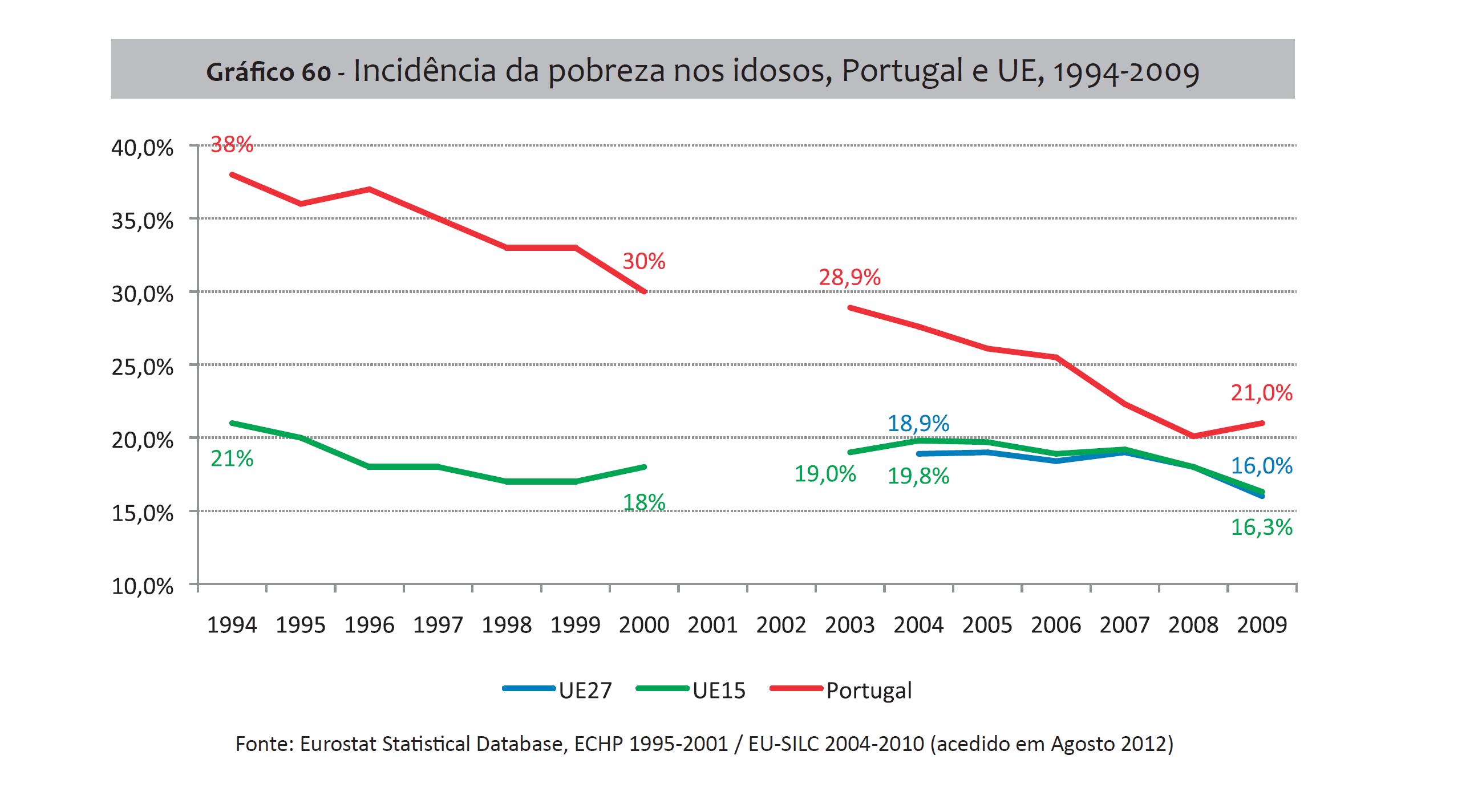 Desigualdades, Incidência de Pobreza nos idosos 1